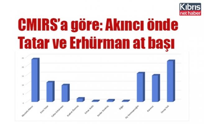 CMIRS'a göre Akıncı farklı önde, Tatar ve Erhürman ise at başı