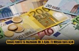 Güney Kıbrıs'ta Hazinede İlk 4 Ayda 73 Milyon Euro Açık