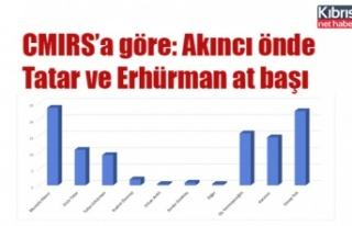 CMIRS'a göre Akıncı farklı önde, Tatar ve Erhürman...