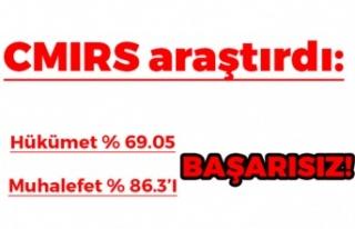 Hükümet % 69.05 muhalefet % 86.3'I başarısız