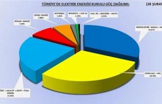 Avcıoğlu Türkiye'deki enerji kaynaklarını açıkladı...